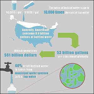 Infografia sobre el impacto del agua embotellada