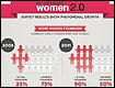 Infografia de Women 2.0