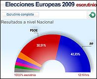 Grafico con el resultado de las europeas